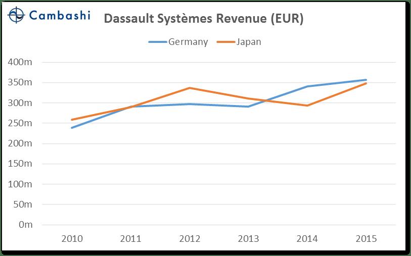 chart_05_germany_vs_japan_dassault
