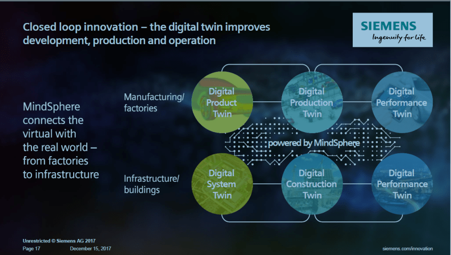 How Roland Busch described the Siemens Digital Twin Architecture