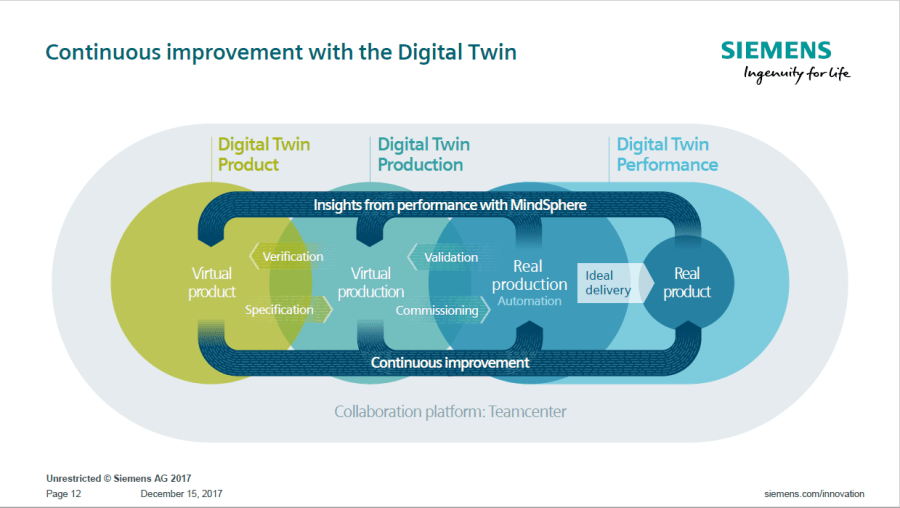 Cambashi: Siemens goes all-in on Digital Twin