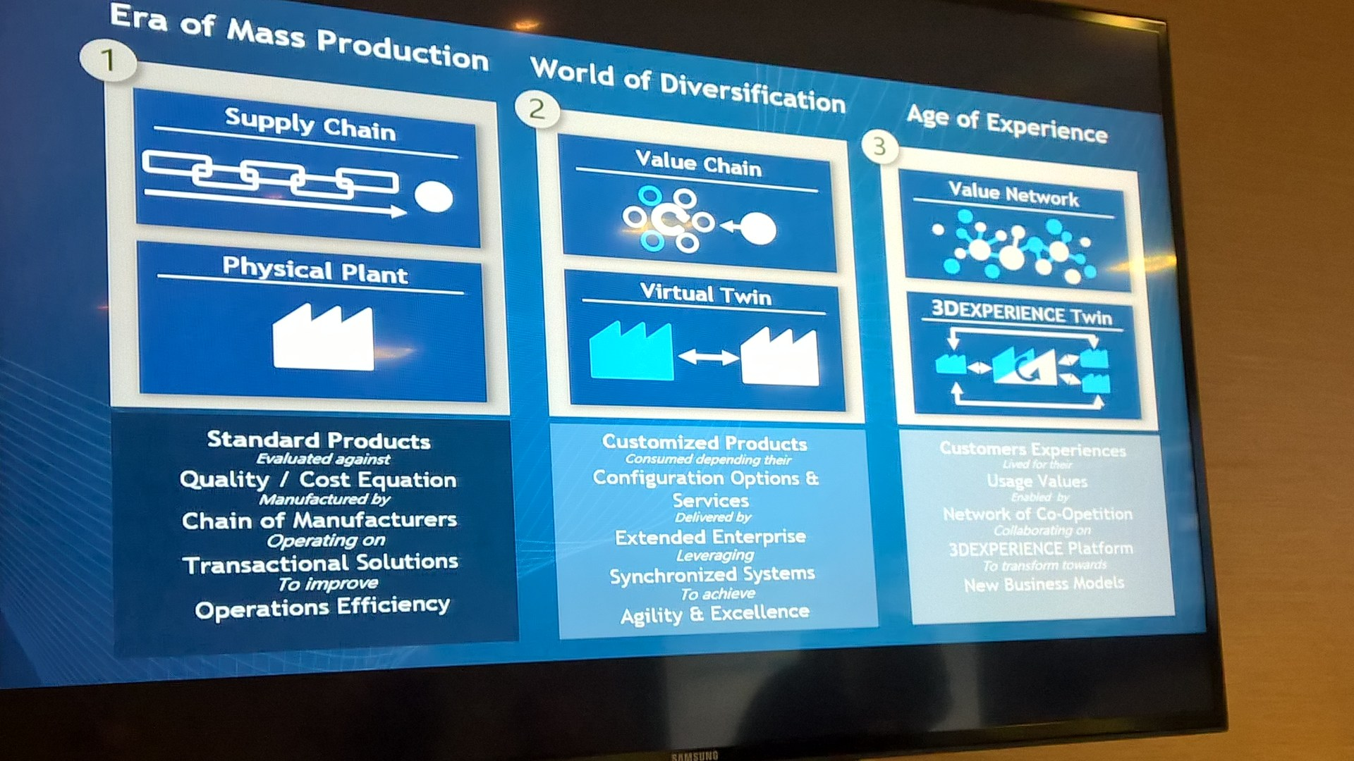 Dassault Systèmes' vision for how manufacturing is evolving