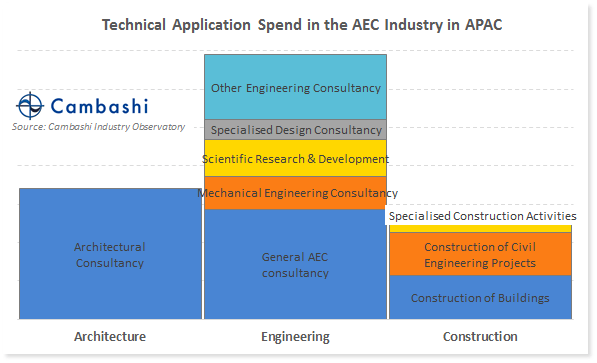 Chart showing spend on BIM by AEC industry sub-sector