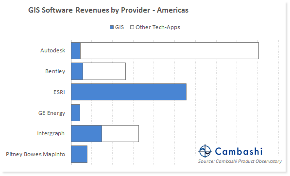 Chart showing GIS software spend by provider in Americas