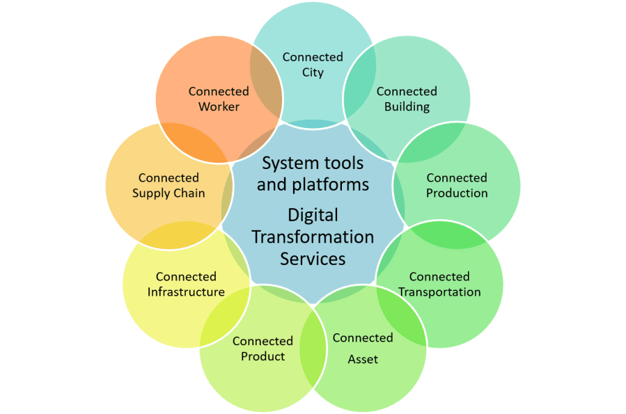 Draft Industrial IoT segmentation showing Connected market Areas