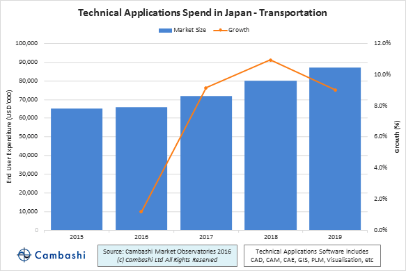 Chart of Japan PLM and AEC spend in shipbuilding and rolling stock