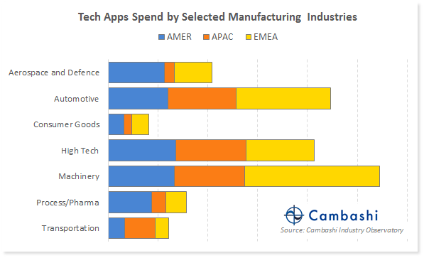 Chart showing PLM and CAD spend by manufacturing industry sector