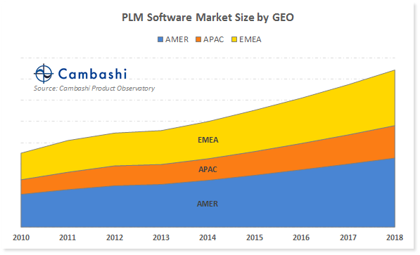 Chart showing PLM software spend by APAC, AMER and EMEA