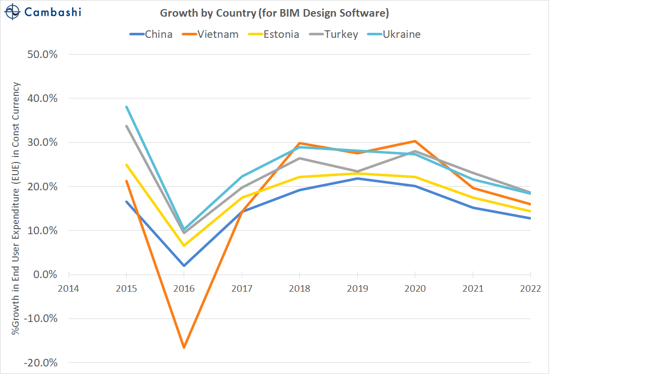 Top 5 countries for growth in BIM Design software spend 2017