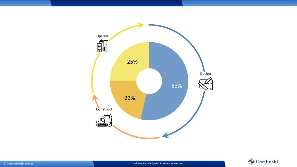 Cambashi Pie chart showing the split between BIM Design, BIM Construct and BIM Operate