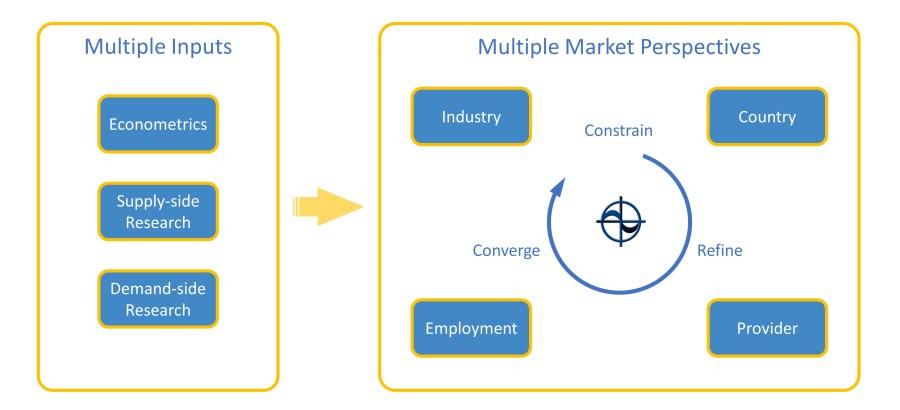 Cambashi market observatory methodology