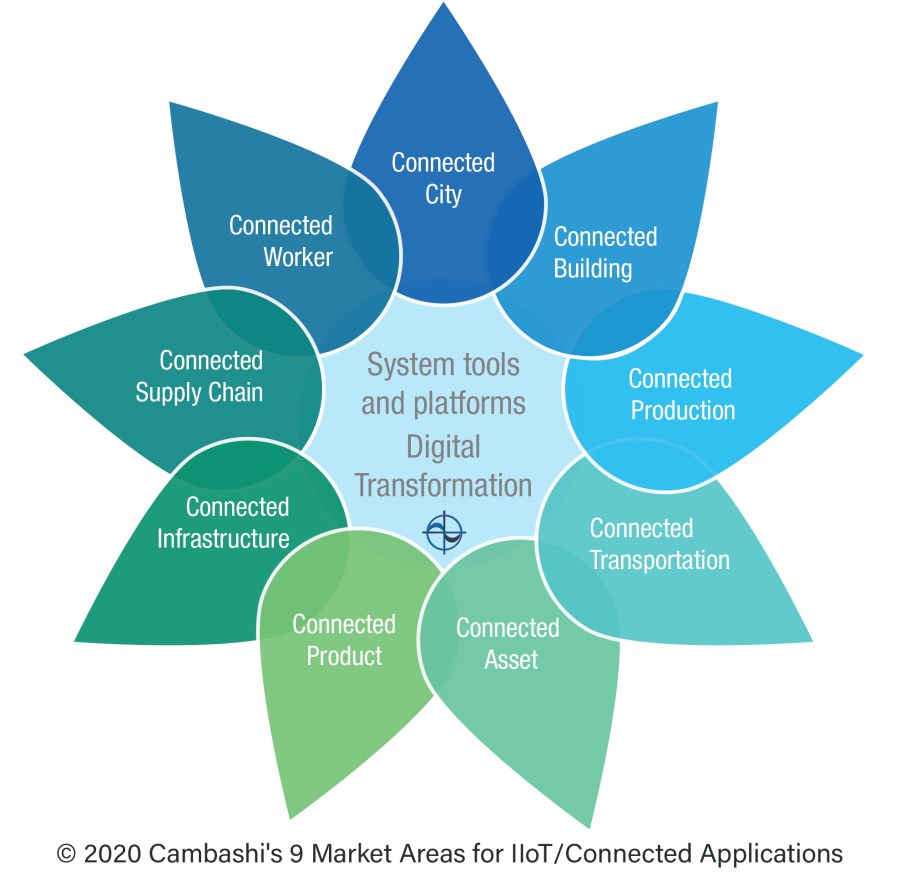 Cambashi`s 9 Market Areas for Industrial IoT (IIoT) and Connected Applications.