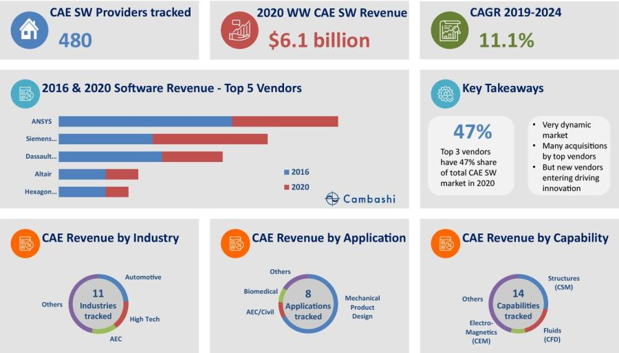 CAE revenue by Capability, CAE Revenue by Application, CAE Revenue by Industry, CAE SW, Providers, Revenue, CAGR, 2020 top CAE software providers