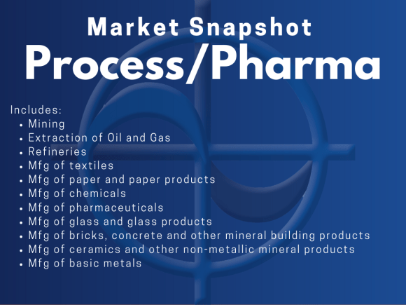 CAE Market Snapshot - Process/Pharma Includes: • Mining • Extraction of Oil and Gas • Refineries • Mfg of textiles • Mfg of paper and paper products • Mfg of chemicals • Mfg of pharmaceuticals • Mfg of glass and glass products • Mfg of bricks, concrete and other mineral building products • Mfg of ceramics and other non-metallic mineral products • Mfg of basic metals