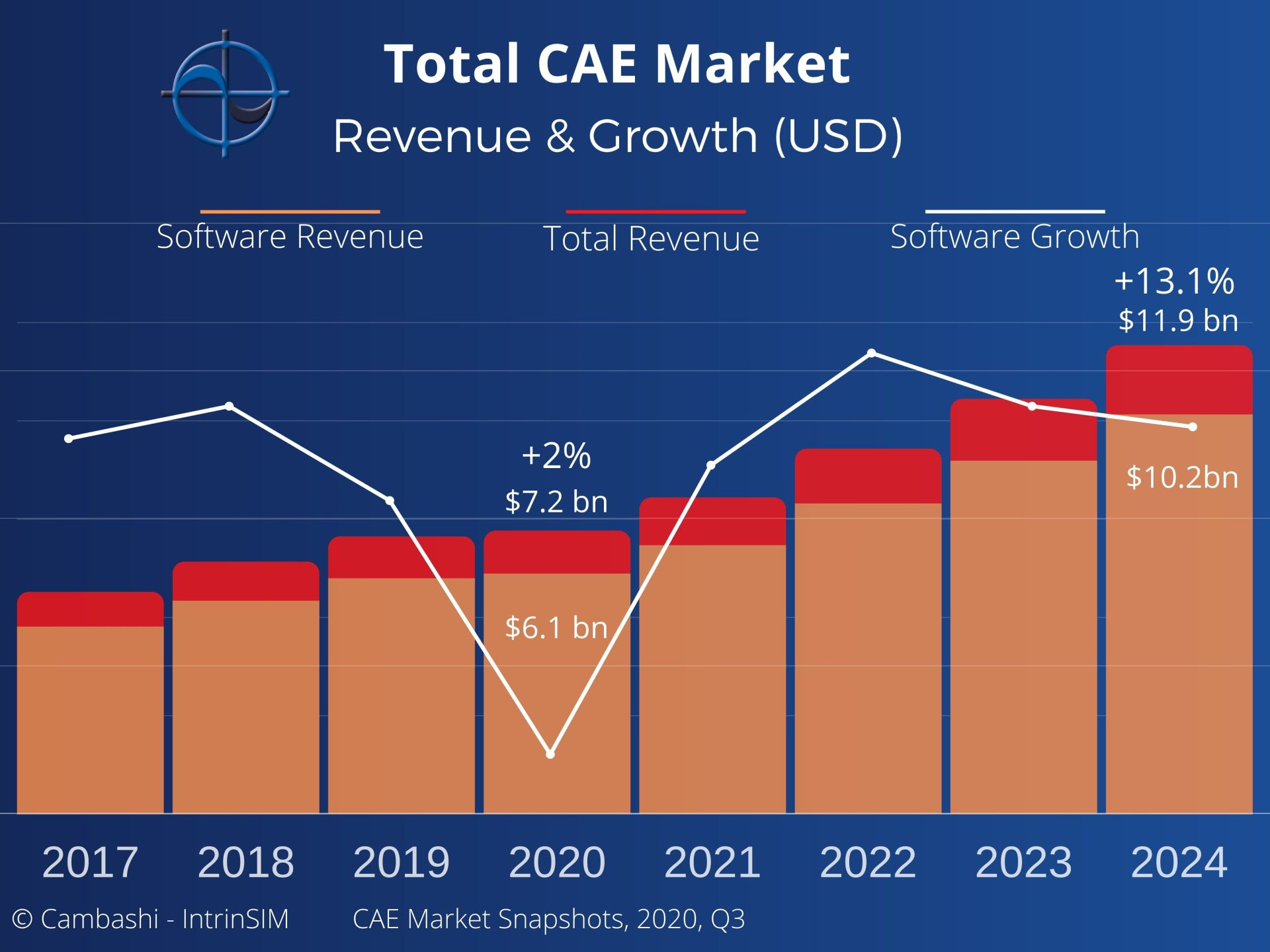 The Total Computer Aided Engineering (CAE) Market Report covers the top 5 CAE SW vendors and the impact of Covid_19 on the industry.