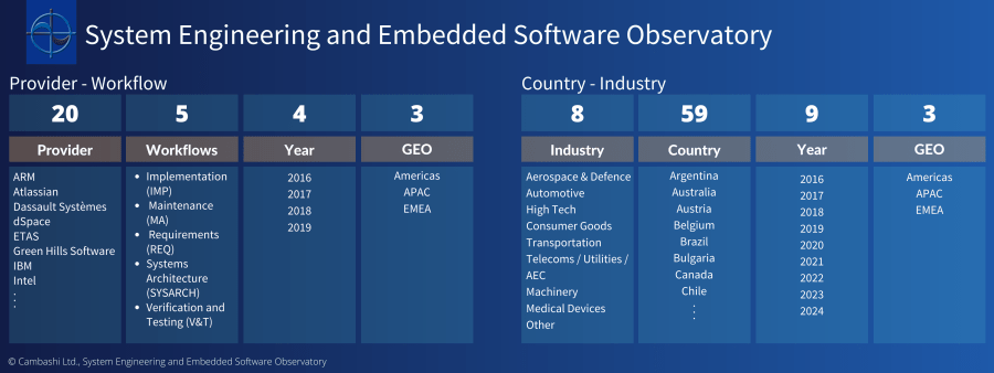 System Engineering and Embedded Software Market Size