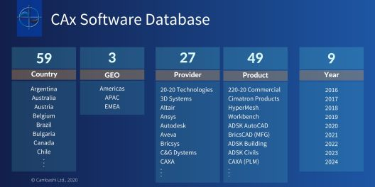CAx (CAD, CAM, CAE) software market database