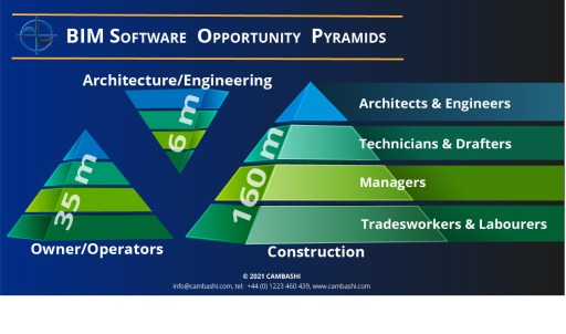 BIM Software Opportunity Pyramids