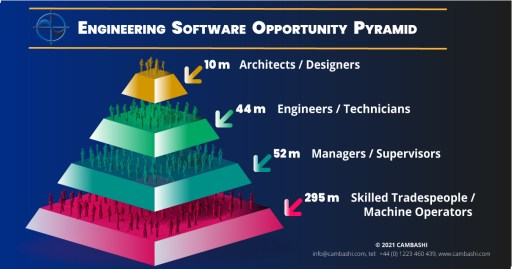 Cambashi estimates there are 400 million potential users of engineering software globally
