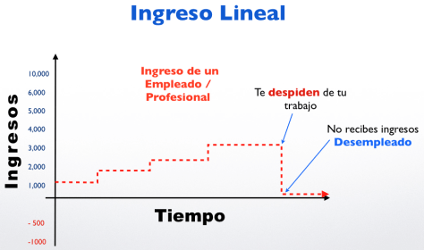 Ingresos Lineales