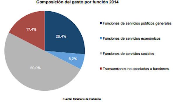 El déficit fiscal y las falacias de Otto Guevara, La Nación y Canal 7