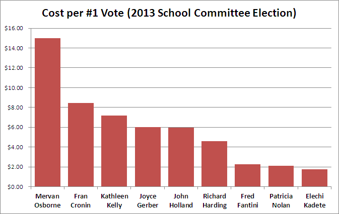 Cost per Number One Vote (2013 School Committee Election)
