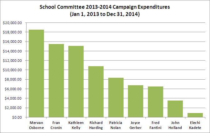 School Committee Expenditures 2013-2014