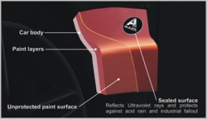 AGlaze sealant protection