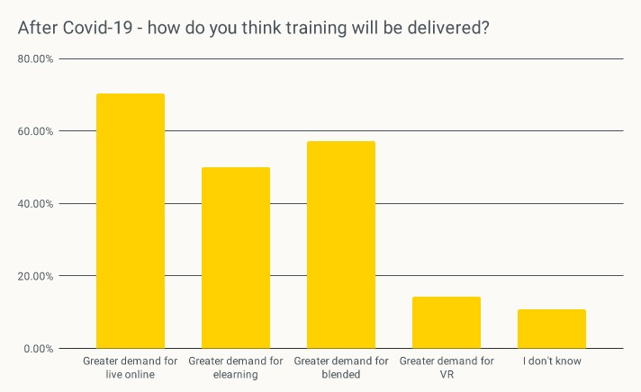 Graph showing 'how do you think training will be delivered after Covid?' 70& greater demand for online, 50% greater demand for eLearning, 58% Greater demand for blended, 14% greater demand for VR, Don't know 12%
