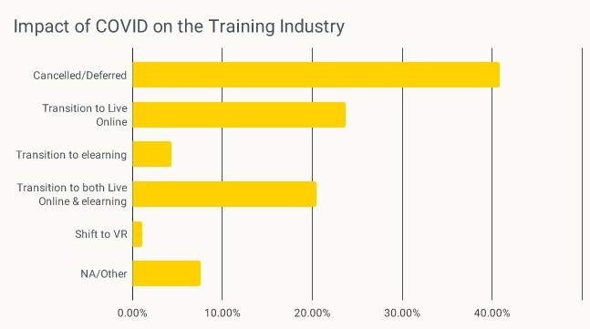 Graph showing Impact of Covid on the training industry. Cancelled or deferred 41%, Transition to Live Online 24%, Transition to eLearning 4%, Transition to live online & eLearning 20.5%, VR 1.5%, Other 8%