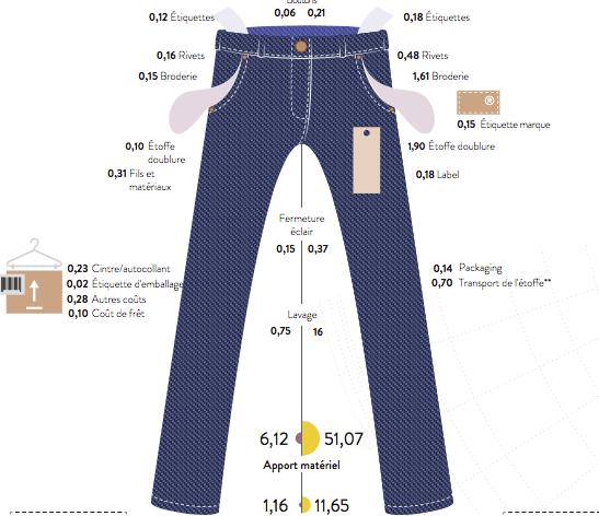 Combien coûte un jean ?