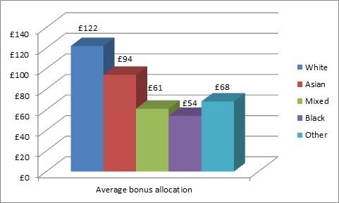 bonuses-ethnicity