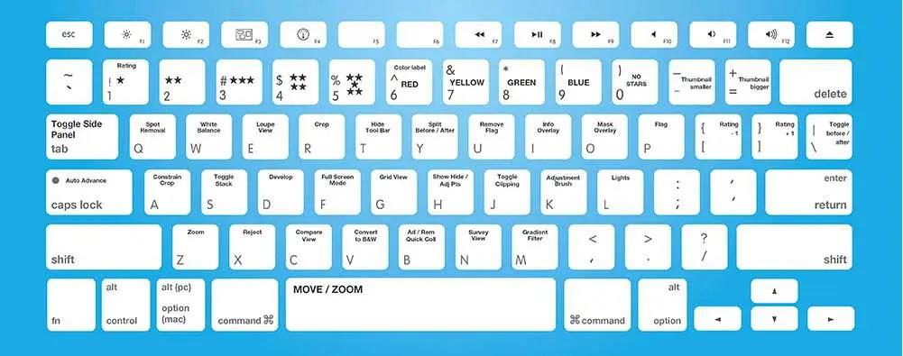 Cheat Sheet For Keyboard Shortcuts