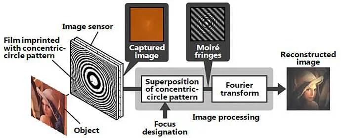 Hitachi to develop lens-less camera that focuses images after capture