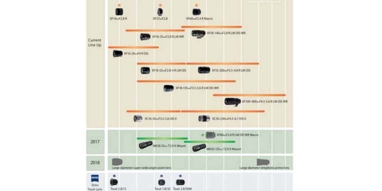 Fuji unveils new lens roadmap