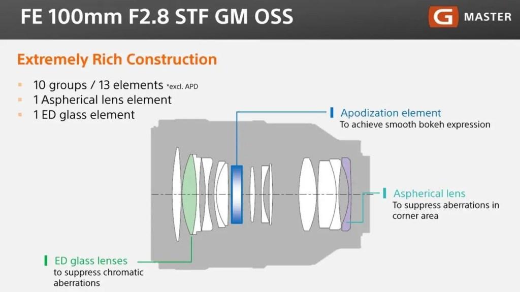 Sony 100mm controls construction slide