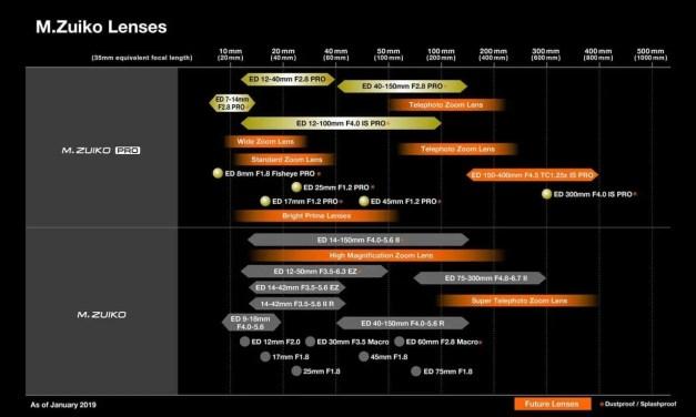 Olympus Lens Roadmap Revealed