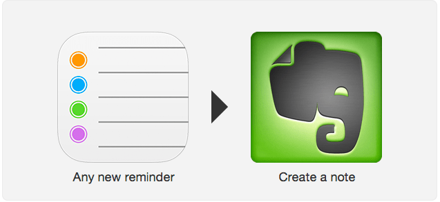 IFTTT to reminder to evernote