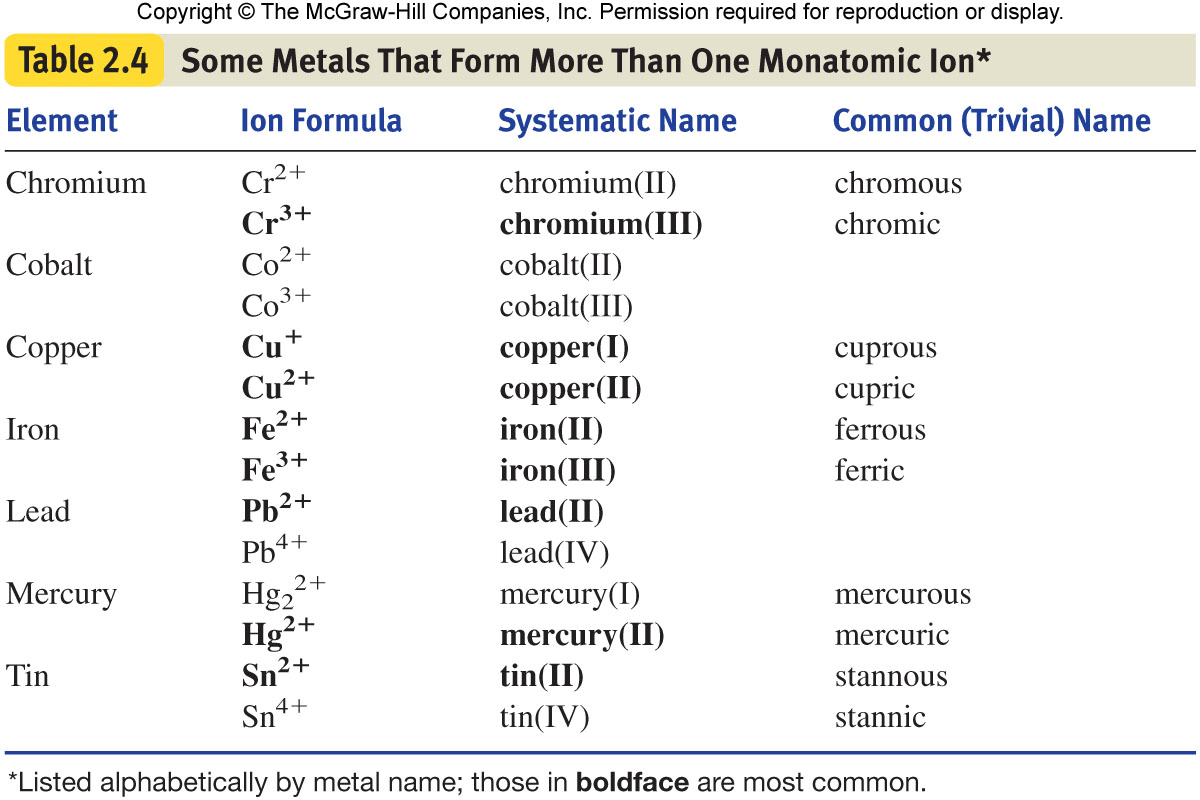 Naming Molecular Compounds With Stock System Worksheet