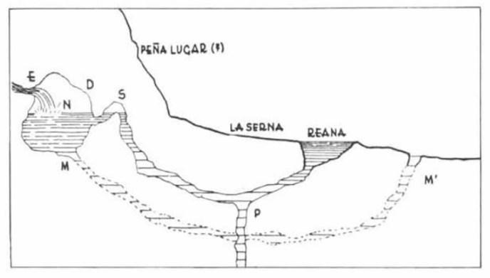 Supuesto esquema de funcionamiento de las Fuentes Tamáricas, según Antonio García y Bellido.