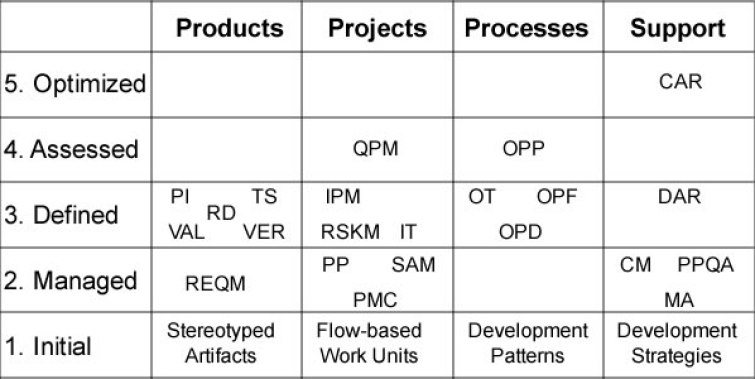 Staged assessment of Maturity Levels with a model driven basis