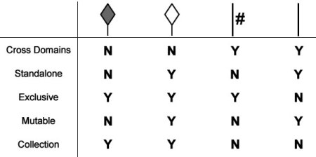 Patterns of Connections (UML# notation)