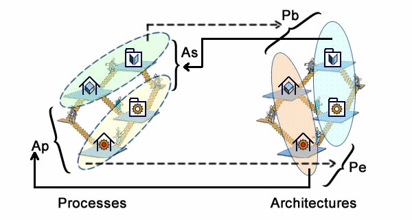 Processes carry out Architectures alignment (Pb,Pe), Architectures support Processes consistency (As, Ap).