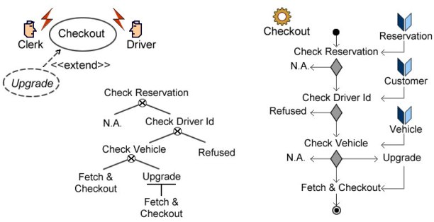 Complementary descriptions of projects footprints: use cases (interactions between users and system) and activity diagrams (business logic).