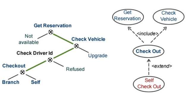 Entangled development paths: self check out depends on technical platform.