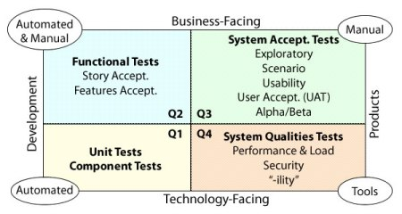 Tests Matrix for target and MO (adapted from D. Leffingwell)