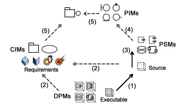 RefactorModern_Engineer