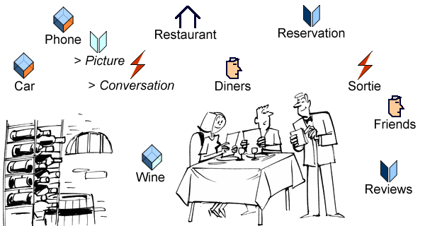 A dinner on the Net: place (restaurant), event (sortie), active objects (car, phone), passive object (wine), message (picture), business objects (reviews, reservations), and social beholders (network friends).