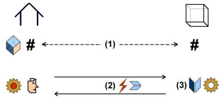 Communication with systems: dock to context (1), interactions (2), information (3).