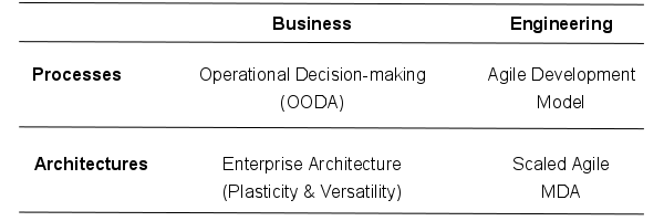 The Agile paradigm can be extended beyond software engineering