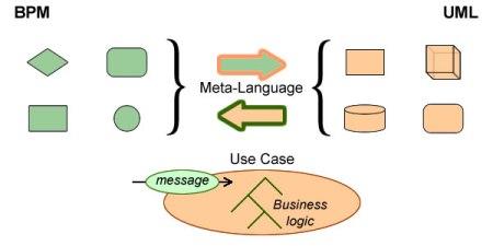 From BPM to UML: Meta-model vs Use cases.