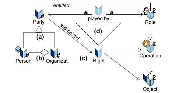 Powertypes (2) are introduced to manage categories of roles, operations, and objects.
